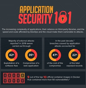 Application Security 101